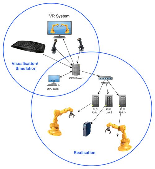 OPC-VR SystemSm